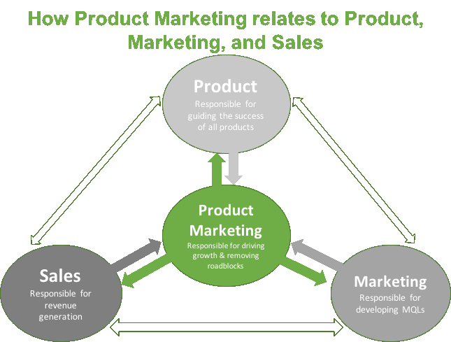 Driving Innovation: Where Should Product Marketing Report In Your Company?